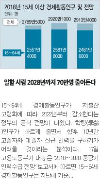 [일자리뉴스] 일할 사람 2028년까지 70만명 줄어든다
