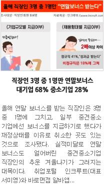 """[일자리뉴스] 직장인 3명 중 1명만 연말보너스…대기업 68% 중소기업 28% """""""