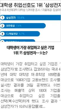 [일자리뉴스] 대학생이 가장 취업하고 싶은 기업 1위 男 삼성전자…女는?