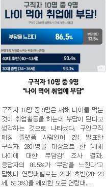"""[일자리뉴스] 구직자 10명 중 9명 """"나이 먹어 취업에 부담"""" """""""