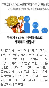 """[일자리뉴스] 구직자 64.9% """"비정규직으로 시작해도 괜찮다"""" """""""