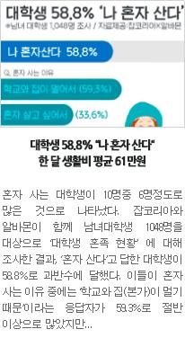 """[일자리뉴스] 대학생 58.8% """"나 혼자 산다""""…한 달 생활비 평균 61만원"""