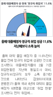 """[일자리뉴스] 올해 대졸예정자 정규직 취업 성공 11.6%…지난해보다 소폭 늘어 """""""