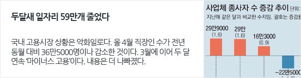 [일자리뉴스] 두달새 일자리 59만개 줄었다