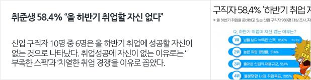 """[일자리뉴스] 취준생 58.4% """"올 하반기 취업할 자신 없다"""""""