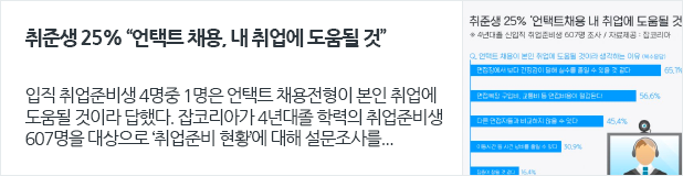 """[일자리뉴스] 취준생 25% """"언택트 채용, 내 취업에 도움될 것"""""""